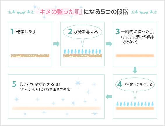 キメの整った肌になるまでの5つの段階!