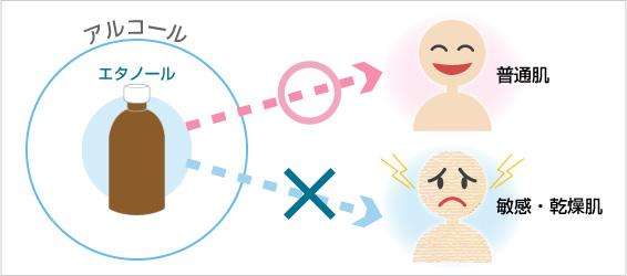 敏感肌・乾燥肌にとっては、刺激となりやすいです。