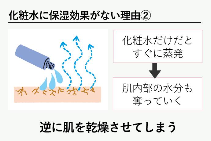 化粧水だけを使うと過乾燥を起こすため、保湿効果は期待できない。