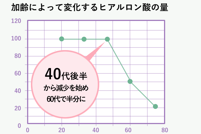 加齢に伴い変化するコラーゲン線維の量